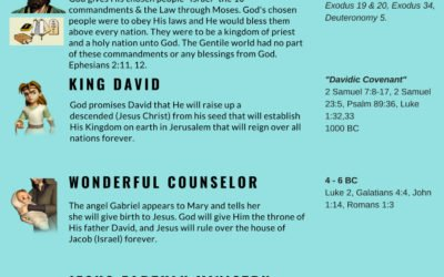 How Did We Get to the Gospel of the Grace of God?