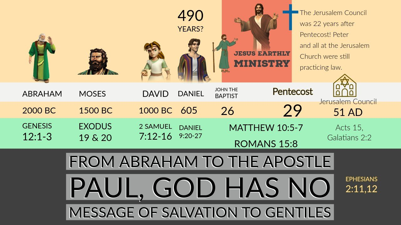 No message of salvation to Gentile world until Paul