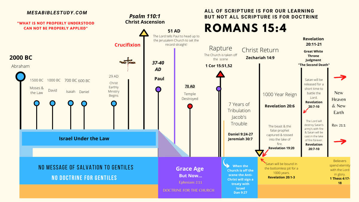 All of Scripture is for our learning but not all Scripture is for our Doctrine